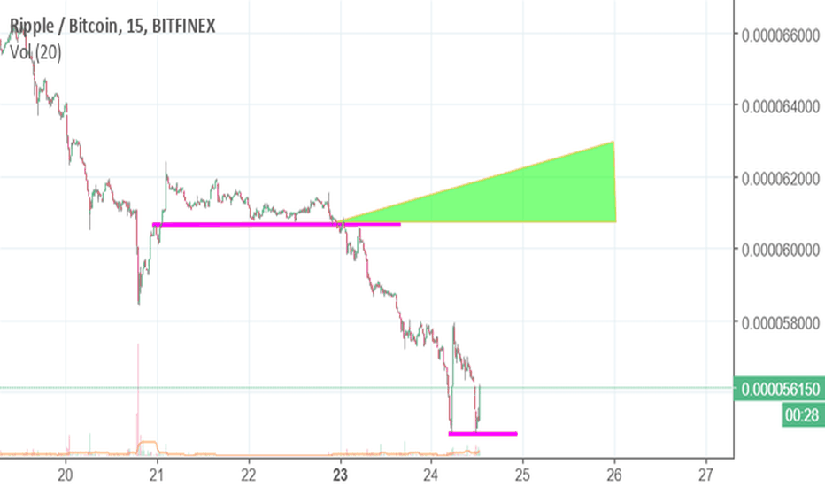 XRPBTC: Missed A Short Position But It's Okay - Ripple Ready To Breakout