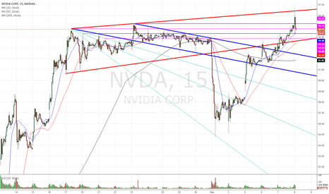 NVDA: Last dying breath?