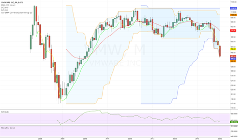 VMW: Strong trend