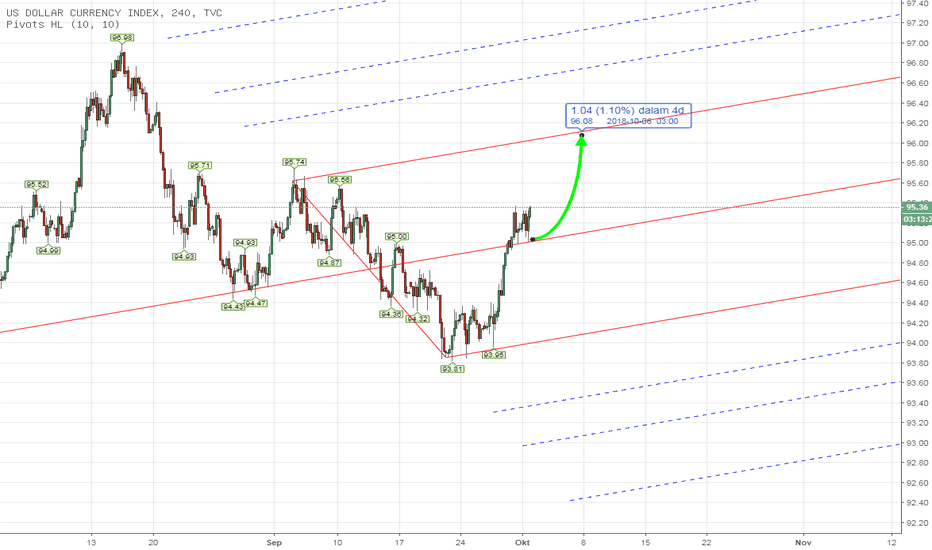 DXY: PITCHFORK - DXY US INDEX Weekly Analysis 1st - 5th Oct 2018