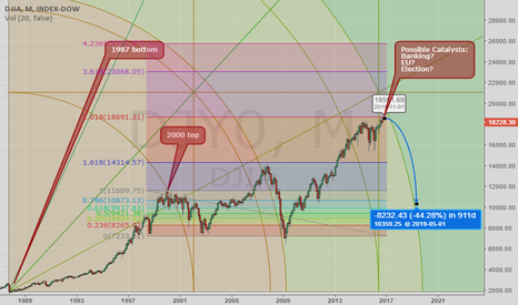 DJY0: Forming a top in the stock markets?