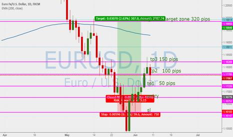 EURUSD: EUR USD Target 2 hit going for target 3 +++