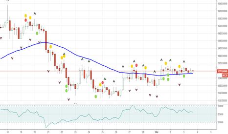 BCHUSD: Bitcoin Cash forecast & analysis BCHUSD Bullish Zone mar 4