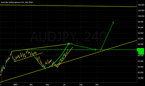 AUDJPY: Climbing to Daily channel Top?