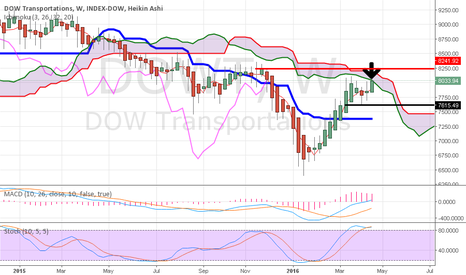 DOWT: Dow Trasports weekly testing kumo resistance