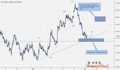EURUSD: Eurusd potential buy trade coming up