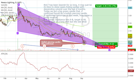 RVLT: RVLT failing 6 months wedge and bullish piercing candle