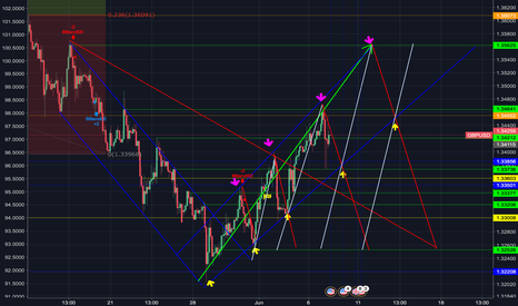 GBPUSD: GU idea what will be looking at for a few weeks