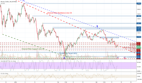 BTCUSD: Following the established downtrend.