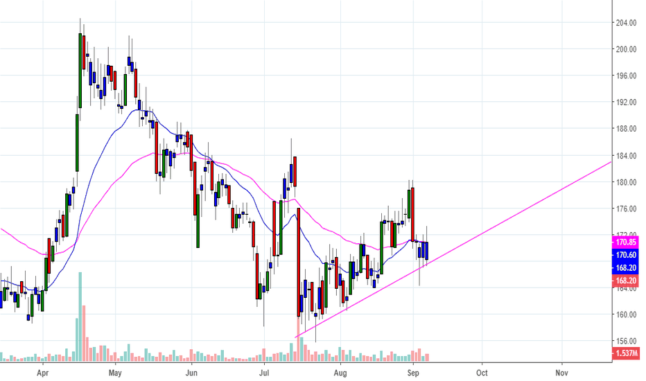 DCBBANK: DCB BANK CLOSED NEAR DAYS LOW & AT TRENDLINE SUPPORT.