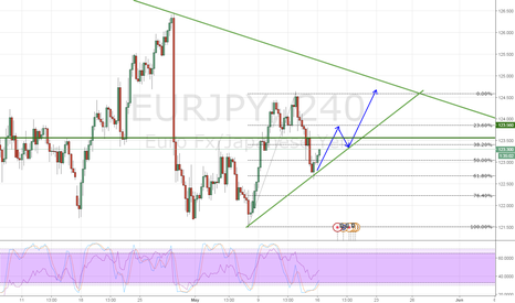 EURJPY: EURJPY Playing off the fib levels