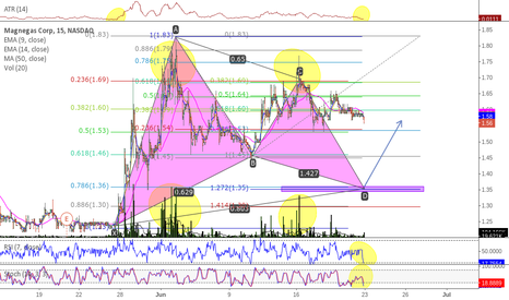 MNGA: Emerging Gartley on the 15 min.
