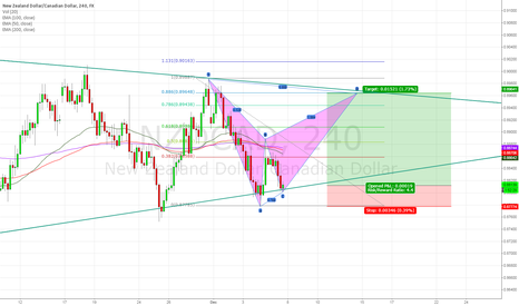NZDCAD: NZD/CAD potential BAT developing