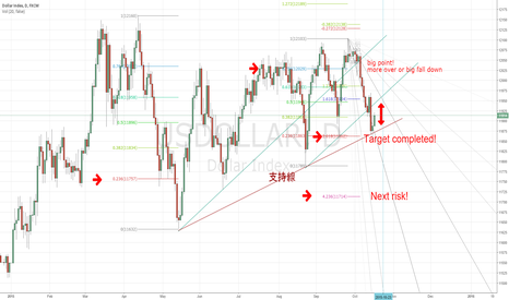 USDOLLAR: Next Usdollar's risk!