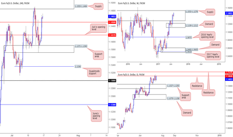 EURUSD: Once again we have our eye on 1.1529-1.1484  for shorts