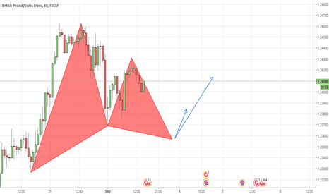 GBPCHF: (GBPCHF) LONG Opportunity/ 1H Gartley