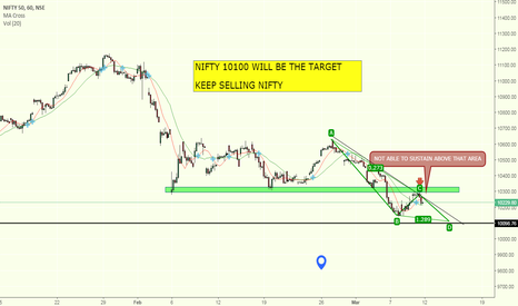 NIFTY: NIFTY SHORT OPPORTUNITY !!!