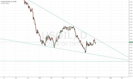 USOIL: Oil looks weak