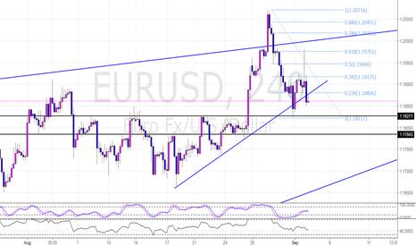 EURUSD: EURUSD 4 Hr Potential Short Continuation Post NFP