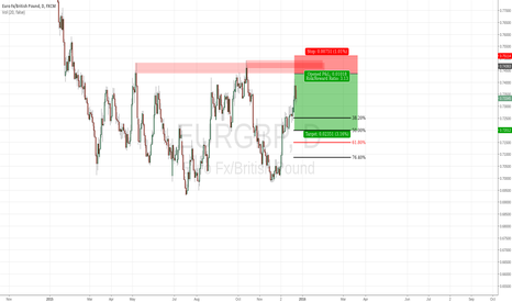 EURGBP: Short idea on 0,745