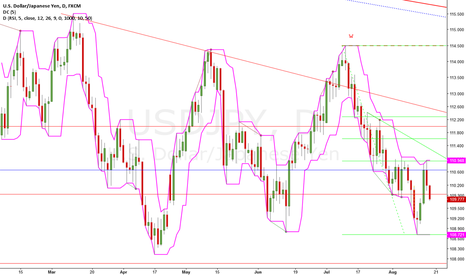 USDJPY: Downtrend Resuming