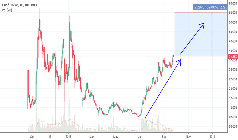 ETPUSD: ETP IS ABOUT TO THE MOON