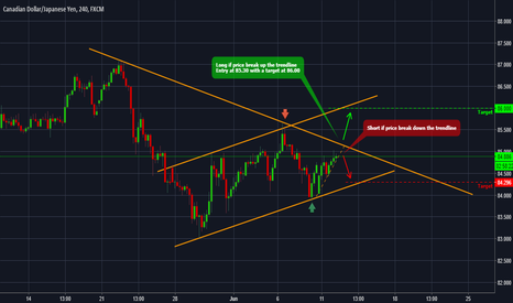 CADJPY: CADJPY - Forecast and technical setup for the next days