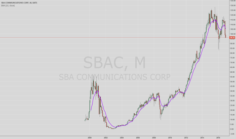 SBAC: SBAC