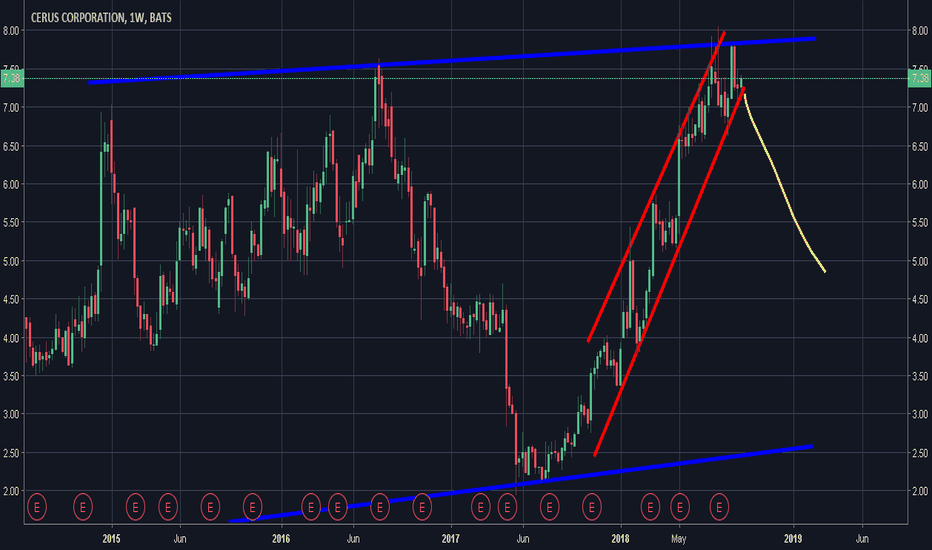 CERS: Previous indecision plus highly sloped rising wedge