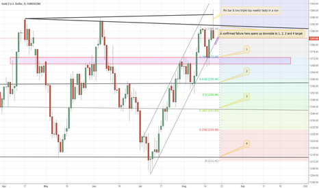 XAUUSD: Weekly triple top rejections on XAUUSD open up downside risk