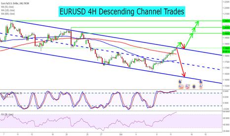 EURUSD: EURUSD 4H Descending Channel Trades