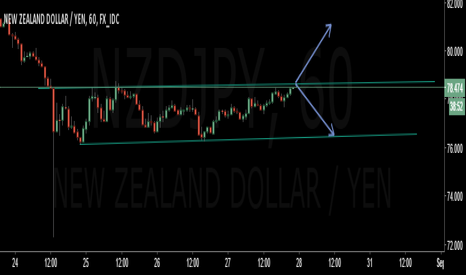 NZDJPY: NZDJPY Channel in play - possible breakout 60 min