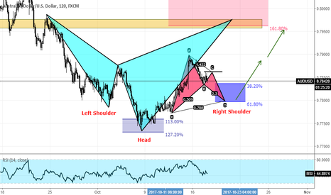 AUDUSD: AUDUSD Possible Move