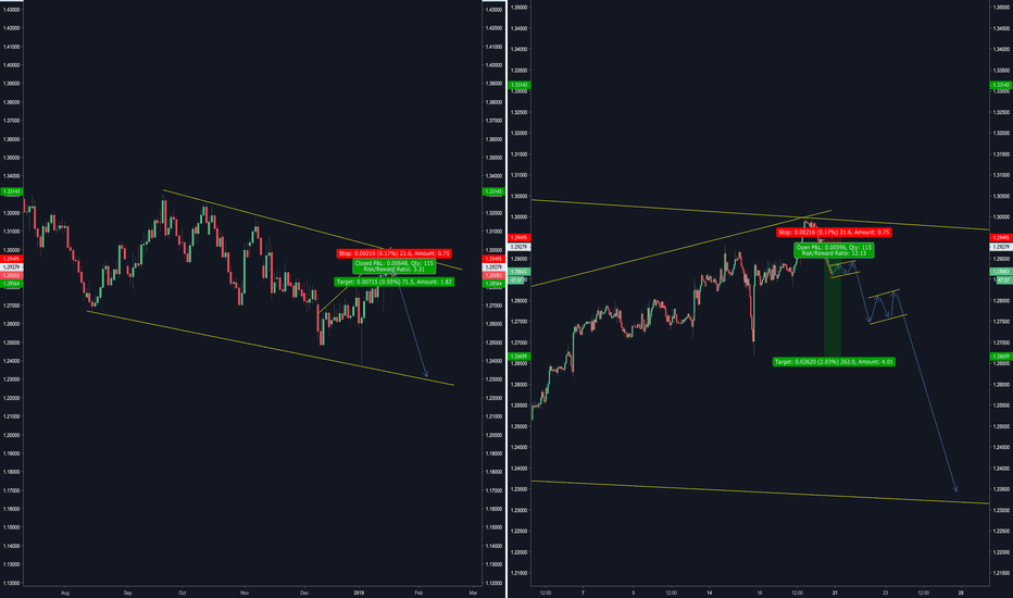 GBPUSD: GBP/USD - Short 18/1/19