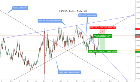 USDCHF: USDCHF - Position Outlook - W1