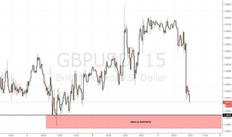 GBPUSD: GBP/USD: monitorare il movimento dei prezzi in area 1.29000