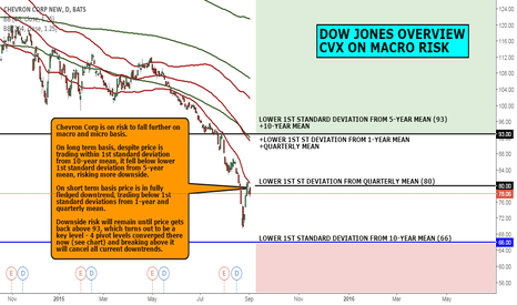 CVX: DOW JONES OVERVIEW: CVX IS ON MACRO RISK