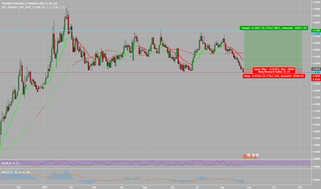 GBPTRY: GBPTRY range trade - Long