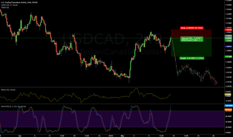 USDCAD: USD/CAD - H&S?