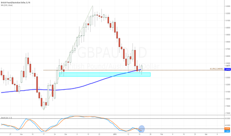 GBPAUD: GBP/AUD Long Setup Shaping Up