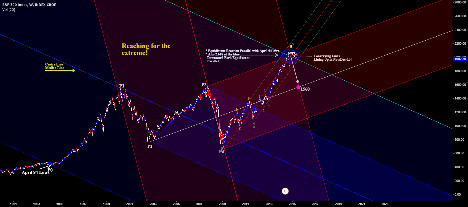 Reaching for the extreme! on the S&P500
