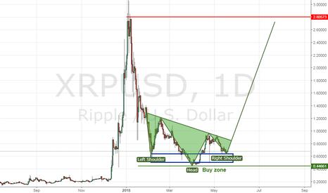 XRPUSD: XRPUSD Big Picture. Neutral. Patience