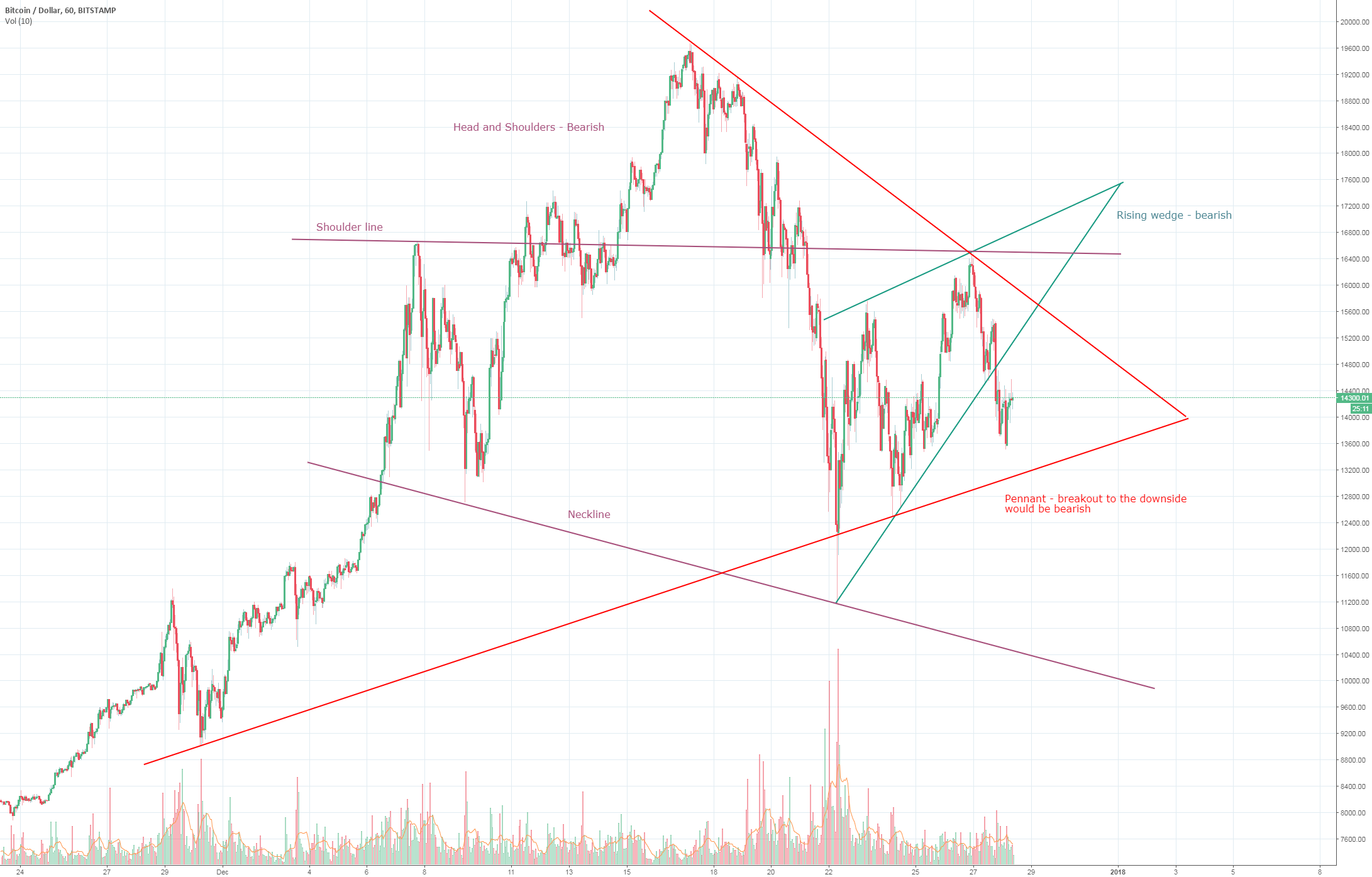 BTC/USD Correction up to 60% from ATH