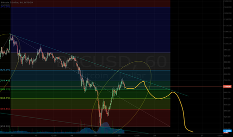 BTCUSD: see if this publishes right....