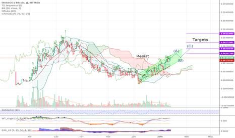 OMGBTC: OMG Отличный тренд,перспективная монета