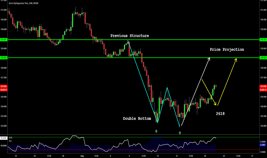 EURJPY: EURJPY 4hr - Double Bottom Now Moving Up To Previous Structure