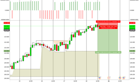 USDJPY: USDJPY Short // TF 2hr