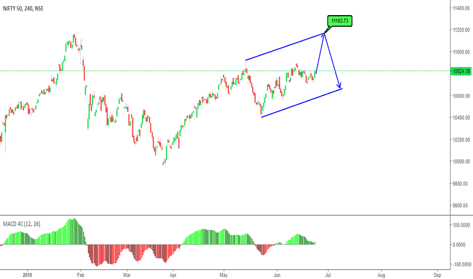 NIFTY: Modified view ,  Long Continuation