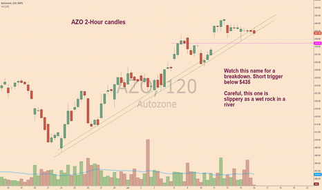 AZO: short below 435
