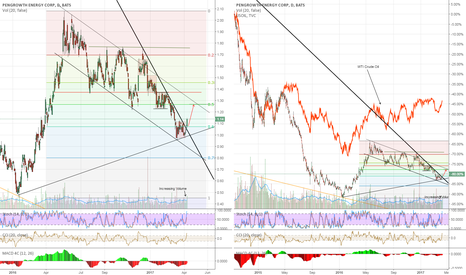 PGH: PGH breaks 10 year trend line... ALOT of room to Run!